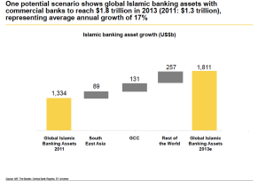 Islamic banking assets