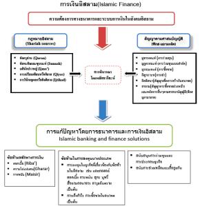 islamic finance framework