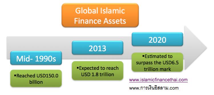 ระดับสินทรัพย์การเงินอิสลาม 2013