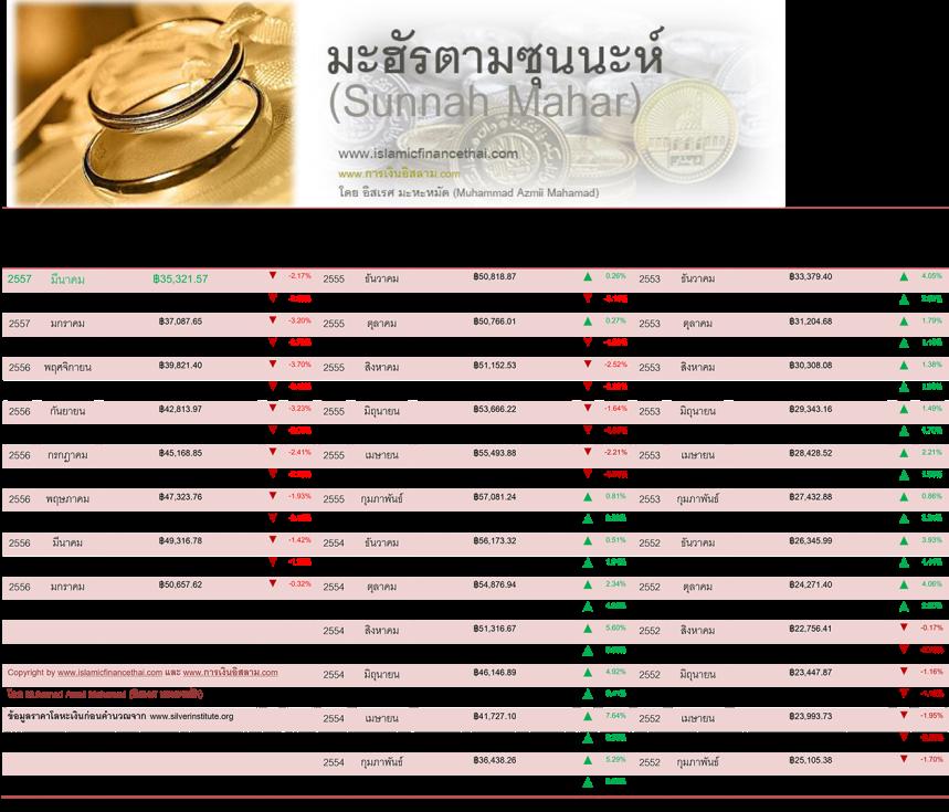 Mahar โลหะเงิน Mar 31 -2014