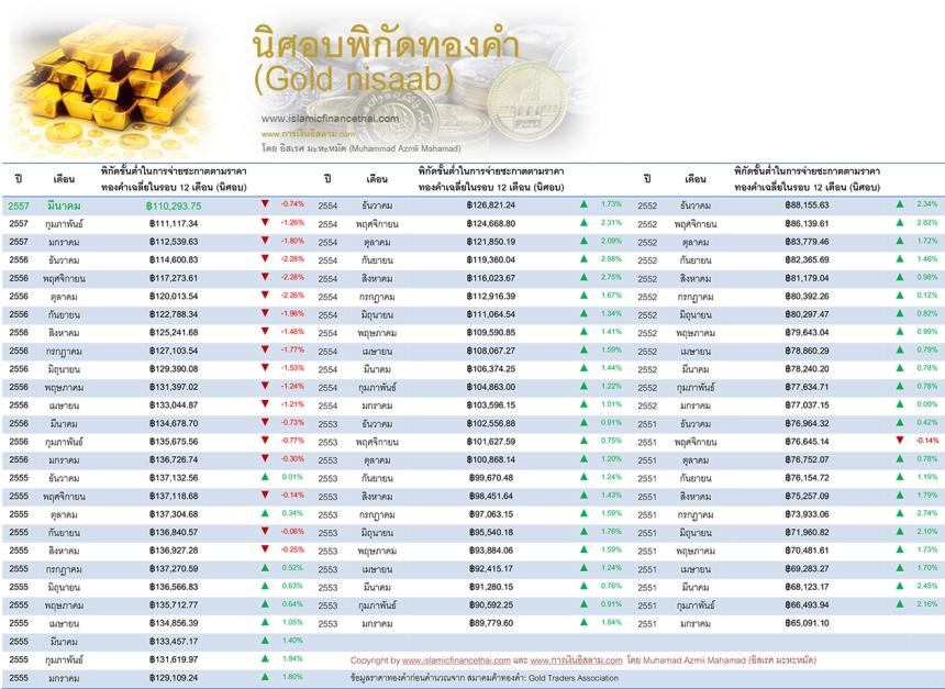nisaab ทองคำ Mar 31 -2014