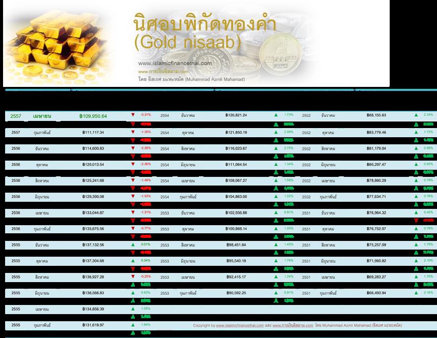 nisaab ทองคำ apirl 30 -2014