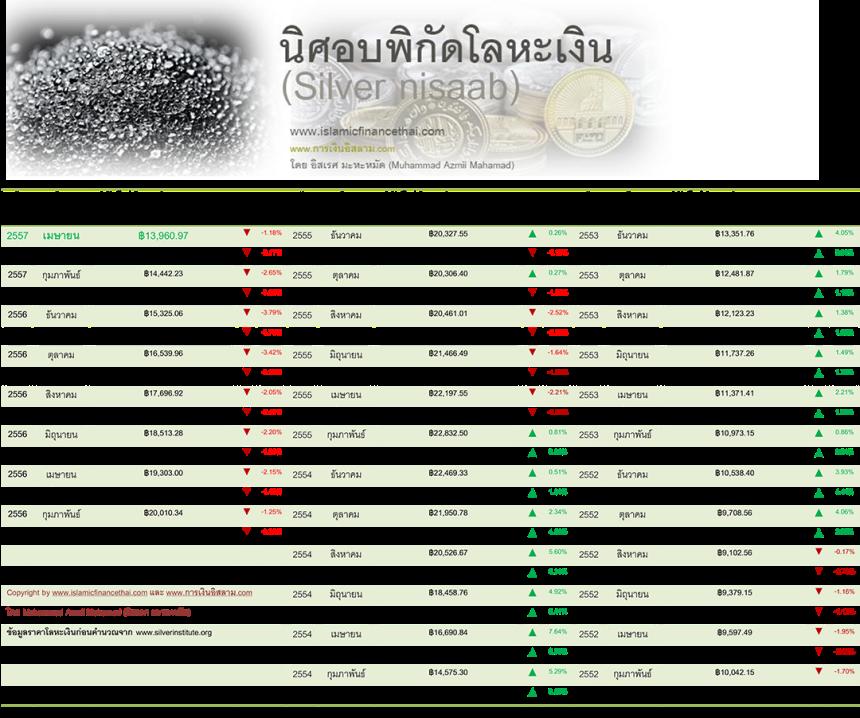 nisaab โลหะเงิน April 30 -2014