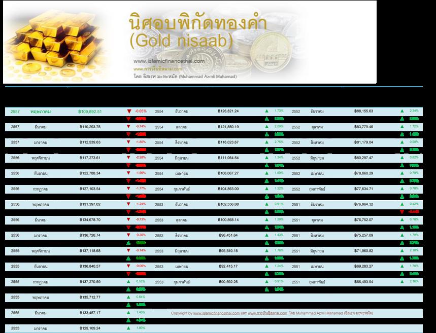 nisaab ทองคำ  may 31 -2014