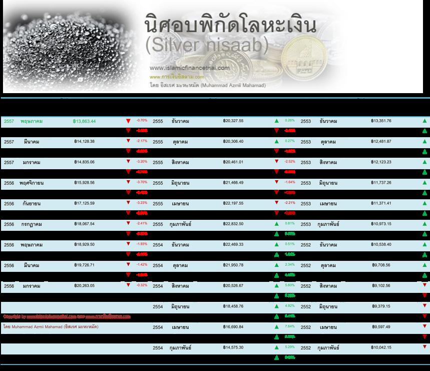 nisaab โลหะเงิน May 31 -2014