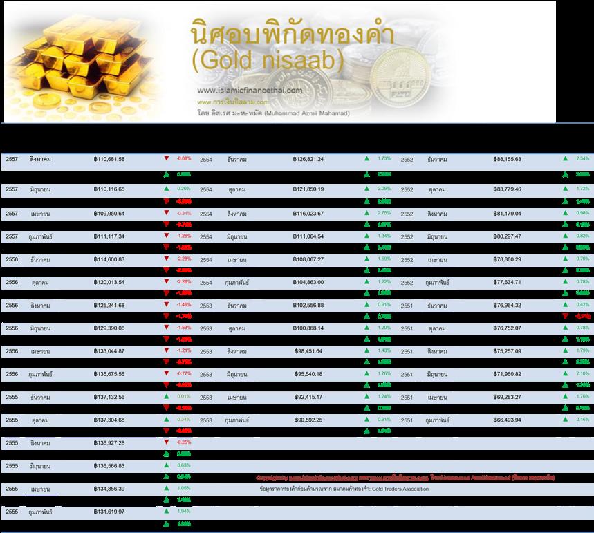 nisaab ทองคำ Aug 30 -2014