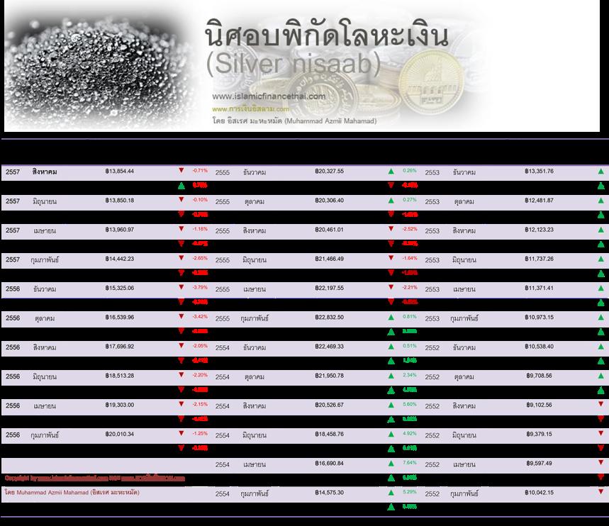 nisaab โลหะเงิน Aug 30 -2014