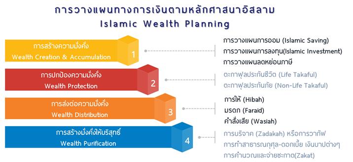 Infographic ออมเงิน แยกบัญชี